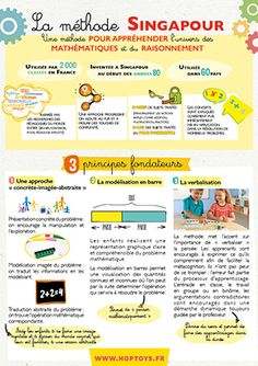 While studies rank France's latest EU country on mathematics learning, students in Sin. Singapore School, Singapore Math, Montessori Math, Phonics Activities, Online Programs, Education And Training, Kids Education, Education Degree, Education College