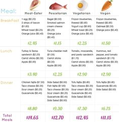 a whole food vegan diet is the most economical. Chart showing the affordability of veganism/vegetarianism