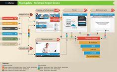 Модель работы с YouTube для Интернет-Бизнеса