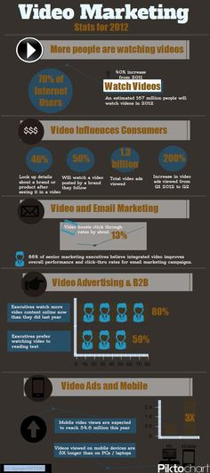 Video marketing stats if you should try a video marketing campaign for your business? Check out this great video marketing stats infographic to see if. Marketing Words, Marketing Program, Marketing Communications, Mobile Marketing, Facebook Marketing, Content Marketing, Internet Marketing, Online Marketing, Social Media Marketing
