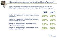"""ERASMUS@WORK publiceert de Nationale Het Nieuwe Werken Barometer 2013, het jaarlijks onderzoek naar de effecten van Het Nieuwe Werken. De overall conclusie is (toch) opvallend: """"Terwijl HNW steeds vaker wordt ingevoerd en de definitie steeds herkenbaarder wordt, groeit de weerstand en neemt het enthousiasme af."""" Klik op de pin voor de entry. Bron pin: bron: erim.eur.nl"""