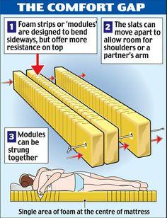 flexible modular bed diagram