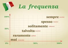 Frequency: mai, raramente, talvolta, solitamente, spesso, sempre - never, rarely, at times, usually, often, always