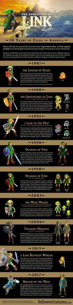 30 Years of Zelda: The Evolution of Link [infographic] http://ift.tt/2myMbch