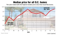 $630,000: Orange County median home price in December is highest since Great Recession - The Orange County Register