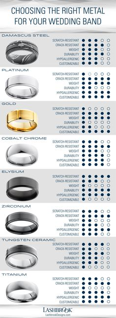 There are more wedding band metal options now than ever before. Which one best matches your lifestyle? Use this chart to help determine which wedding ring metal is best for you. #DiamondWeddingRingsforMen #GoldWeddingRingsForMen