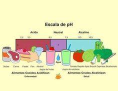 Escala del Ph y salud