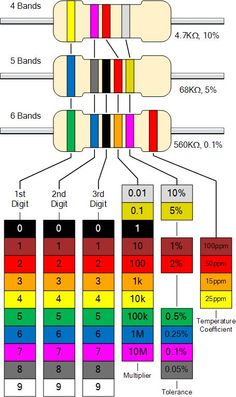 Resistor color code calculation different types of resistors are used to limit the current in electronic Basic Electronic Circuits, Electronic Circuit Design, Electronic Schematics, Electronic Parts, Electronic Engineering, Electrical Engineering, Electronics Mini Projects, Electronics Components, Diy Electronics