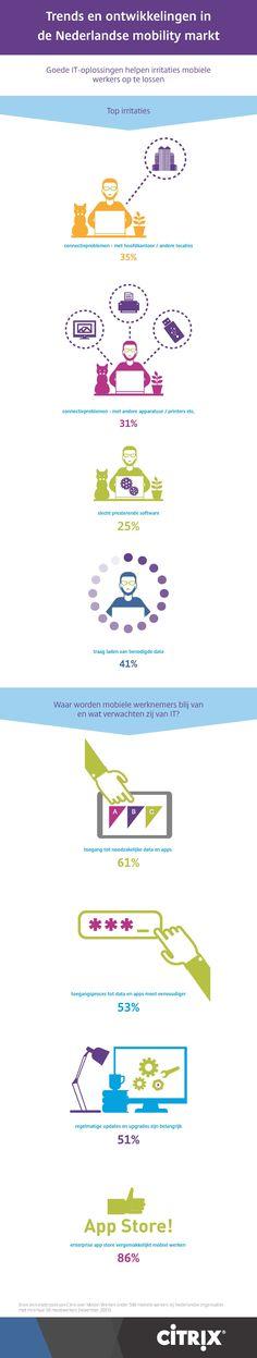 Citrix Trends en ontwikkelingen in de Nederlandse mobility markt.