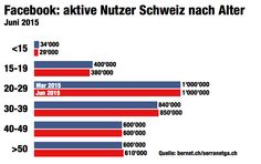Schweizer-Facebook-Zahlen-Altersgruppen-Juni-2015.jpg (834×524)