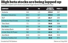 Should you opt for high risk beta stocks over quality?