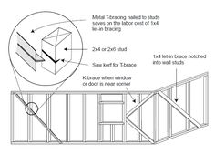 Roof Cross Section By Kai Mikkel Forlie How To Roof