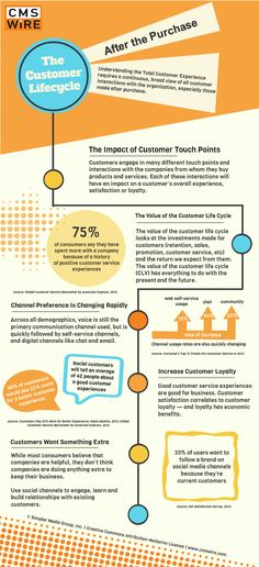 Engaging Customers After Purchase: What is the Value of an Existing Customer? [Infographic]