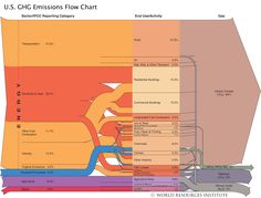This flow chart shows the sources and activities across the U. economy that produce greenhouse gas emissions. Energy use is by far responsible for the majority of greenhouse gases. Animal Agriculture, Sustainable Energy, Information Graphics, Greenhouse Gases, Sustainable Development, Carbon Footprint, Solar Energy, Renewable Energy, Data Visualization