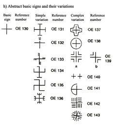Unul dintre simbolurile datând din cea mai veche perioadă a culturii Vinča (mileniile VI-V î.e.n.) este svastica. Mai, Math Equations, Signs, Abstract, Summary, Shop Signs, Sign