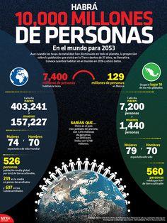 #UnDato |En el mundo cada día nacen 403,241 personas y mueren 157,227. #Infographic
