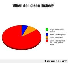 When Do I Clean Dishes?