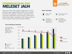 Infografik - Penerimaan Pajak 2015 Meleset Jauh