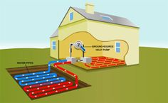Geothermal Energy For Sustainable Heating And Cooling | Temperate Climate Permaculture