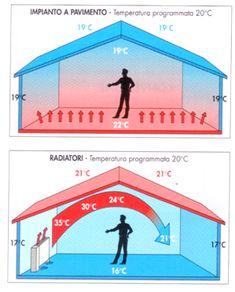 Il sistema di riscaldamento a pavimento è un impianto sempre più utilizzato per riscaldare gli ambienti grazie alla sua tecnologia che consente di ottenere Passive Solar Homes, Passive House, Sustainable Architecture, Architecture Details, Home Heating Systems, Geothermal Energy, Casas Containers, Solar House, Underfloor Heating