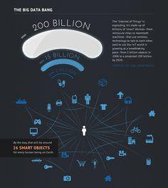 Iot.. the BigData Bang