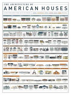 400 Years of American Housing