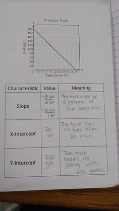 It's Christmas Break! My Algebra 1 students are almost done with our unit on Linear Graphs and Inequalities. We've gone through al… - New Site Algebra Activities, Maths Algebra, Math Resources, Math 8, Math Vocabulary, Classroom Resources, Math Teacher, Math Classroom, Teaching Math