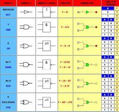 AULA DE TECNOLOGÍAS: Puertas lógicas