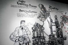 Coffee Process Mural #coffeeshop #mural #coffeeprocess