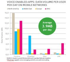 voice-enabled-apps: data volume per user per day on mobile networks - Alcatel-Lucent - Oct 2014