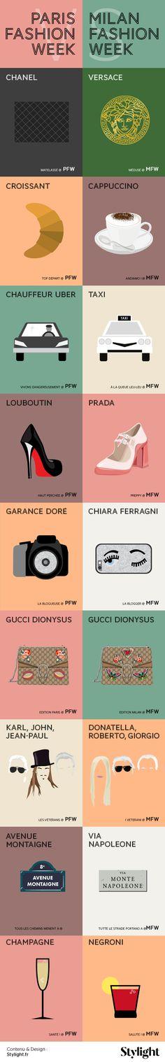 Stylight s'attaque aux différences entre les fashion weeks de Paris et de Milan dans une infographie minimaliste inspirée du livre culte Paris VS New York.