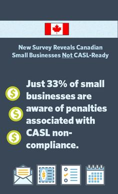 Just 33% of small businesses are aware of penalties associated with CASL non-compliance.