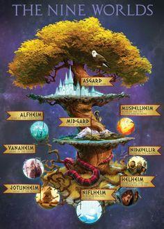 Magnus chase + the gods of Asgard nine worlds. This helps so much, I was kinda confused while I was reading it Magnus chase + the gods of Asgard nine worlds. This helps so much, I was kinda confused while I was reading it Mythological Creatures, Mythical Creatures, Mythological Monsters, Symbole Viking, Asgard, Norse Vikings, Greek Mythology, Loki Norse Mythology, Roman Mythology