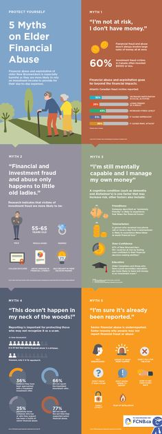 FINANCIAL AND CONSUMER SERVICES COMMISSION - 5 Myths on Elder Financial Abuse