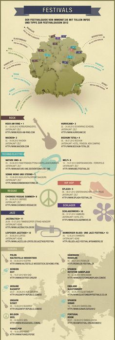 Festivals - Die Infografik Great for practicing distances and directions.