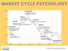Market Cycle Psychology.  Psychological Stages in Trading.   #Psychology #Trading #stockmarkettip