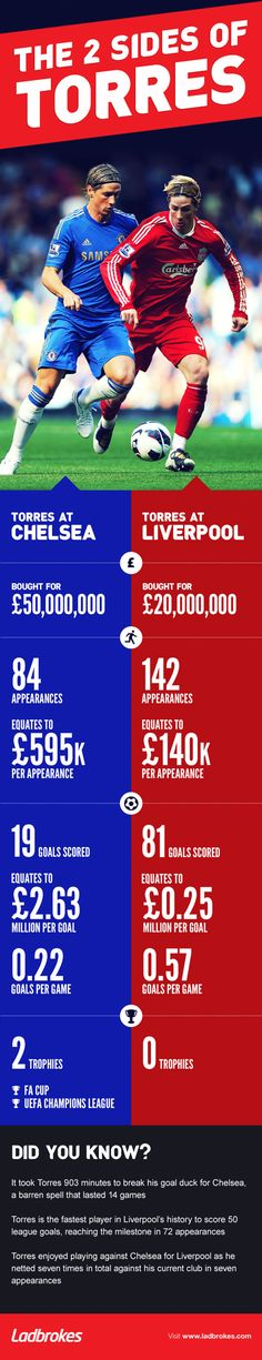 The two sides of Fernando Torres #infographic
