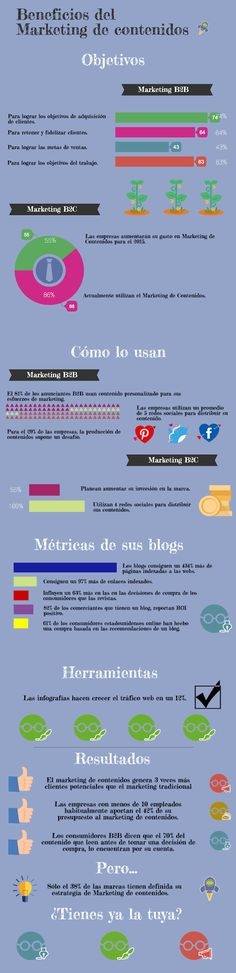 Beneficios del Marketing de Contenidos #infografia #infographic #marketing