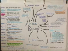 SleepStudyRepeatx — // February 2016 Arthur Birling done,. Revision Techniques, Revision Tips, Revision Notes, Study Notes, Science Revision, English Gcse Revision, Gcse English Language, Gcse English Literature, An Inspector Calls Revision