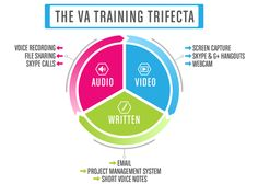 Let me share to you the relevant methods to use when training your VA.