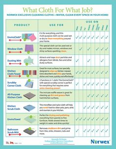Norwex has a great line of microfiber cloths? But what cloth is best for what job? Read this post to clarify how to use and care for Norwex cloths. Norwex Biz, Norwex Cleaning, Cleaning Companies, Safe Cleaning Products, Cleaning Business, House Cleaning Tips, Spring Cleaning, Cleaning Hacks, Norwex Products