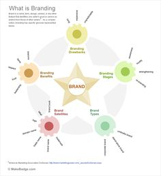 """Apple, Coca Cola, Google - big brands with famous names. How to achieve such results? Look at infographic """"What Is Branding"""" that describes key points"""