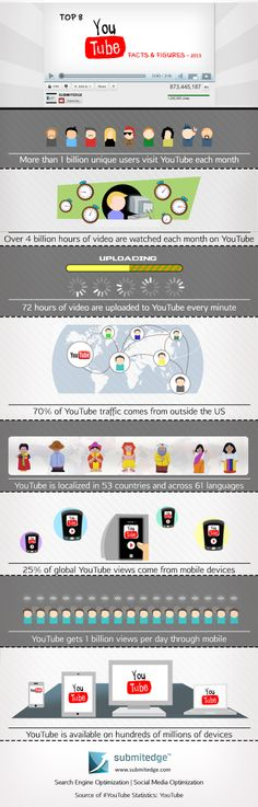 "SEO: The YouTube Ranking Factors [Infographic] - ""YouTube is the ..."