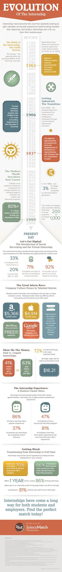 Internships make you 70% more likely to get hired full-time by a company. How about them apples?