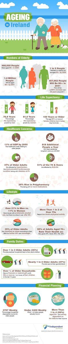 Ageing in Ireland #Infographic #Ireland #Health