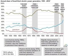 Fossil Fuels Compete for Generation | Plugged In, Scientific American Blog Network | Electric Cars | Scoop.it