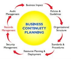 Business Planning  Business Continuity    Business
