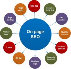 Off page SEO refers to techniques that can be utilized to enhance the position of a web site in the search engine results page (SERPs). Various people associate off-page SEO with link building however it is not just that. In…Read More→ Internet Marketing Company, Digital Marketing Services, Seo Services, Seo Marketing, Affiliate Marketing, Seo Tutorial, Seo Packages, Seo Training, Social Media