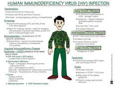 Human Immunodeficiency Virus (HIV) Infection