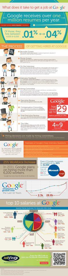 Quer trabalhar no google?